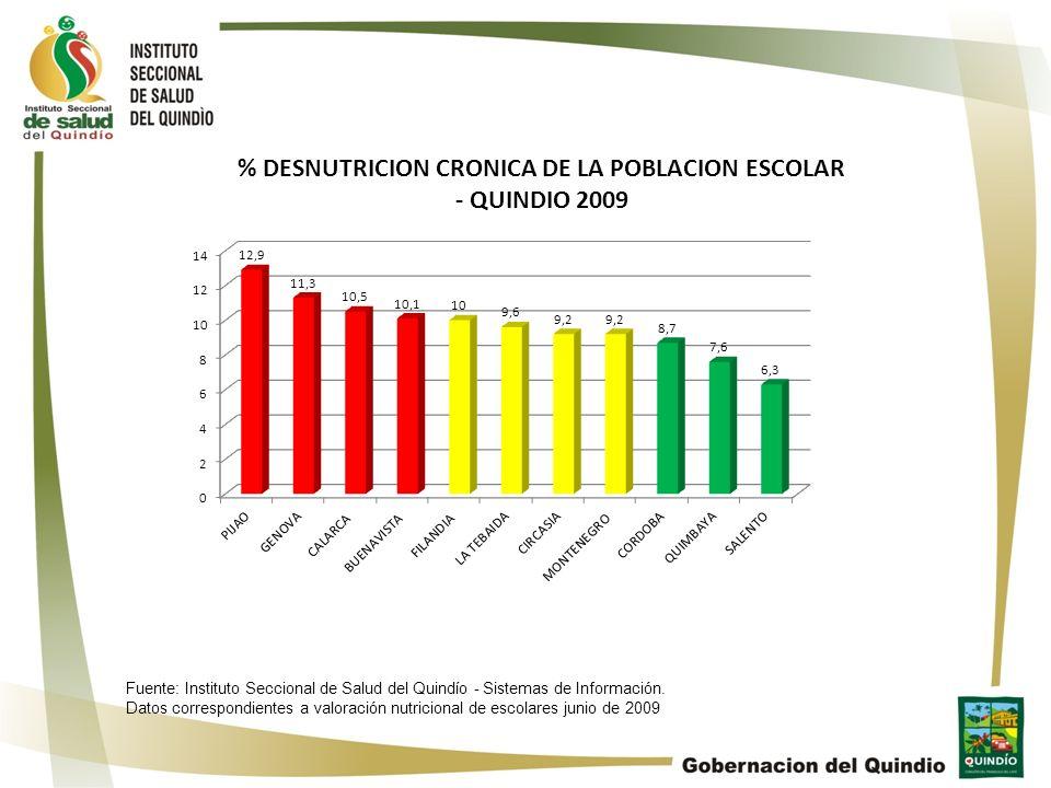 Fuente: Instituto Seccional de Salud del Quindío - Sistemas de Información. Datos correspondientes a valoración nutricional de escolares junio de 2009