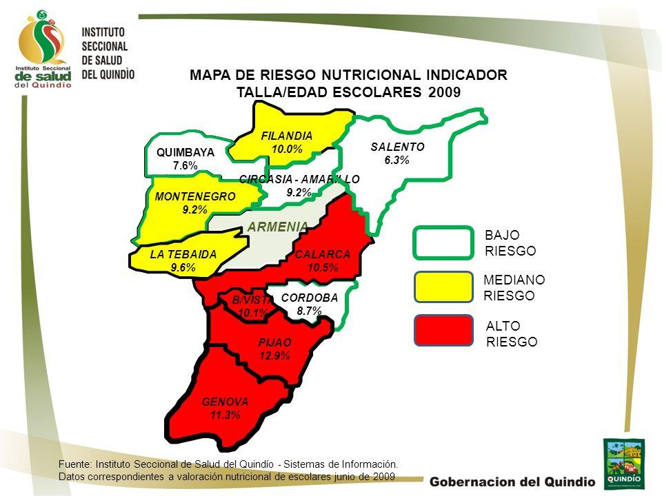 MAPA DE RIESGO NUTRICIONAL INDICADOR TALLA/EDAD ESCOLARES 2009 BAJO RIESGO MEDIANO RIESGO ARMENIA CORDOBA 8.7% FILANDIA 10.0% CALARCA 10.5% QUIMBAYA 7