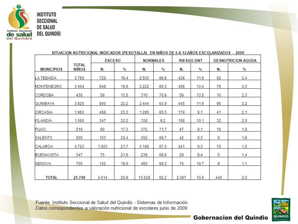 SITUACION NUTRICIONAL INDICADOR (PESO/TALLA) EN NIÑOS DE 5 A 12 AÑOS ESCOLARIZADOS - 2009 MUNICIPIOS TOTAL NIÑOS EXCESONORMALESRIESGO DNTDESNUTRICION