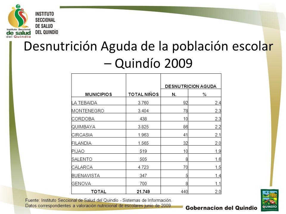MUNICIPIOSTOTAL NIÑOS DESNUTRICION AGUDA N.% LA TEBAIDA3.760922,4 MONTENEGRO3.404782,3 CORDOBA438102,3 QUIMBAYA3.825862,2 CIRCASIA1.963412,1 FILANDIA1