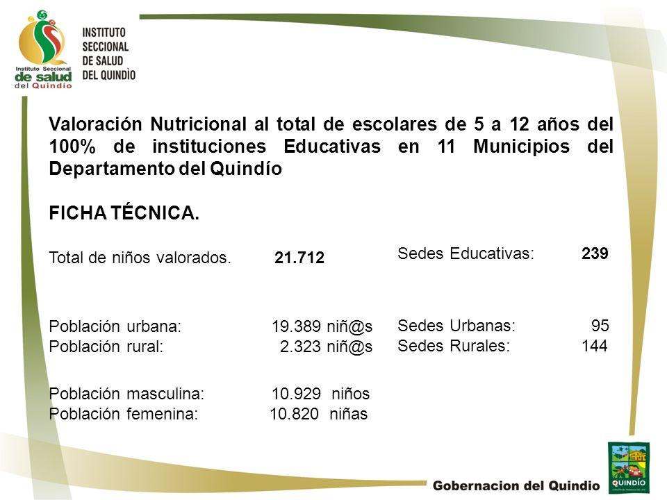 Valoración Nutricional al total de escolares de 5 a 12 años del 100% de instituciones Educativas en 11 Municipios del Departamento del Quindío FICHA T