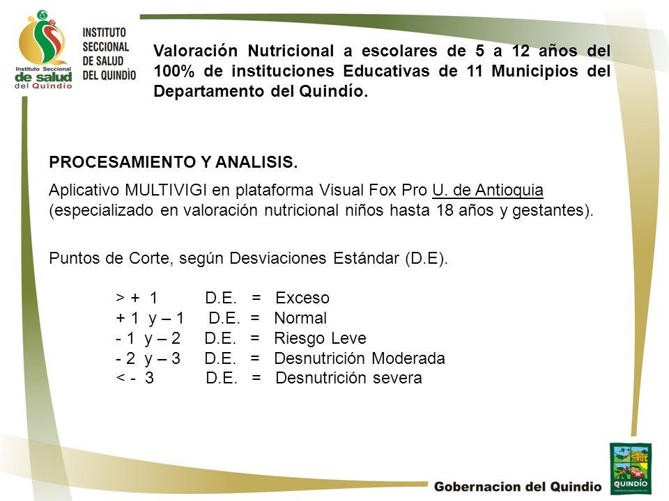 PROCESAMIENTO Y ANALISIS. Aplicativo MULTIVIGI en plataforma Visual Fox Pro U. de Antioquia (especializado en valoración nutricional niños hasta 18 añ