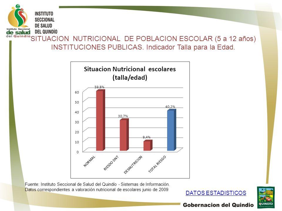 SITUACION NUTRICIONAL DE POBLACION ESCOLAR (5 a 12 años) INSTITUCIONES PUBLICAS. Indicador Talla para la Edad. DATOS ESTADISTICOS Fuente: Instituto Se