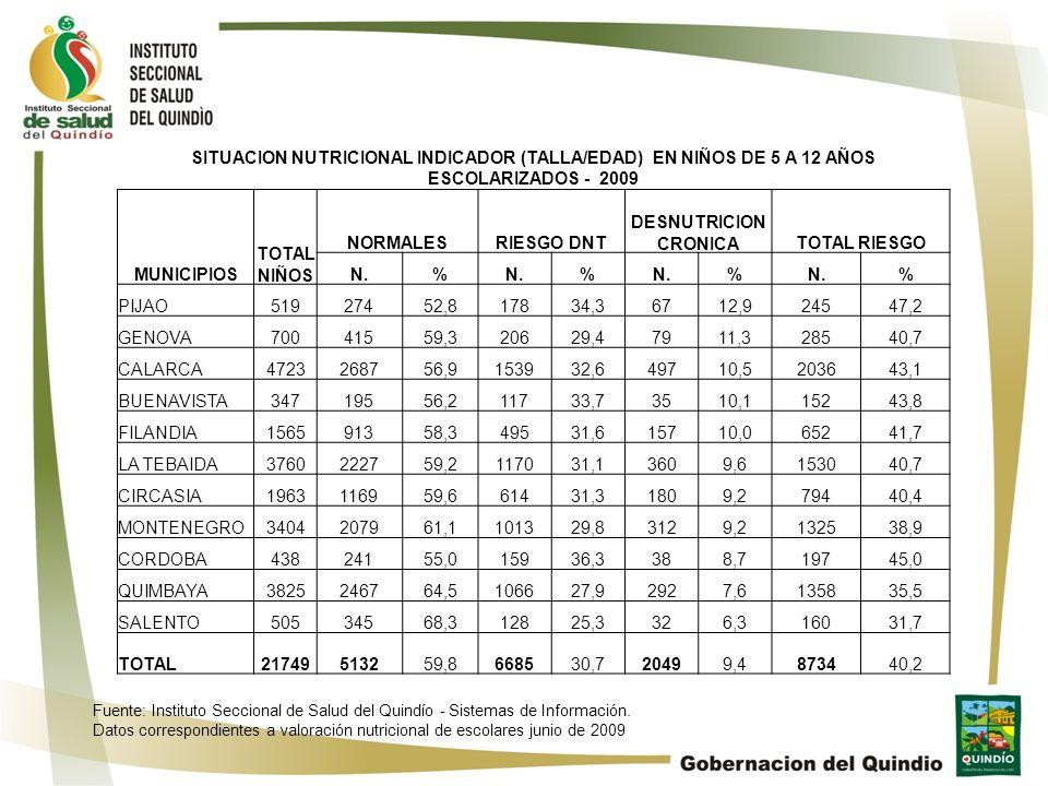 SITUACION NUTRICIONAL INDICADOR (TALLA/EDAD) EN NIÑOS DE 5 A 12 AÑOS ESCOLARIZADOS - 2009 MUNICIPIOS TOTAL NIÑOS NORMALESRIESGO DNT DESNUTRICION CRONI