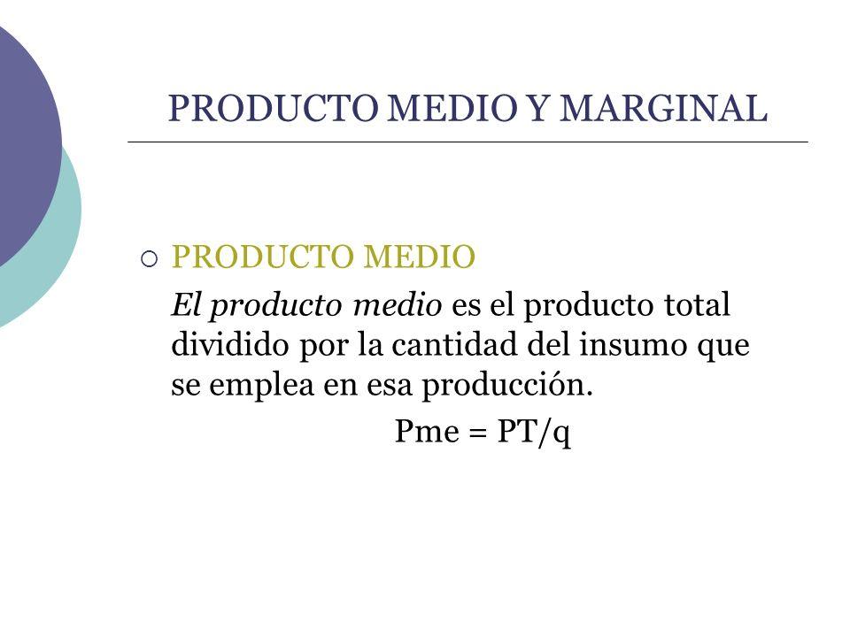 PRODUCTO MEDIO Y MARGINAL PRODUCTO MEDIO El producto medio es el producto total dividido por la cantidad del insumo que se emplea en esa producción. P