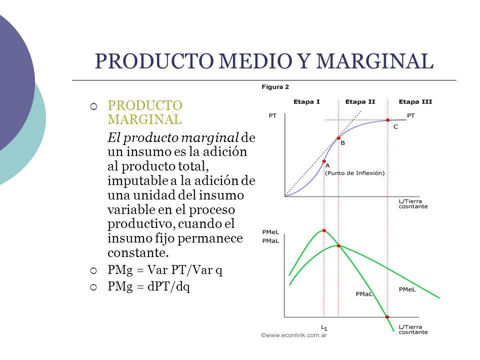 PRODUCTO MEDIO Y MARGINAL PRODUCTO MARGINAL El producto marginal de un insumo es la adición al producto total, imputable a la adición de una unidad de