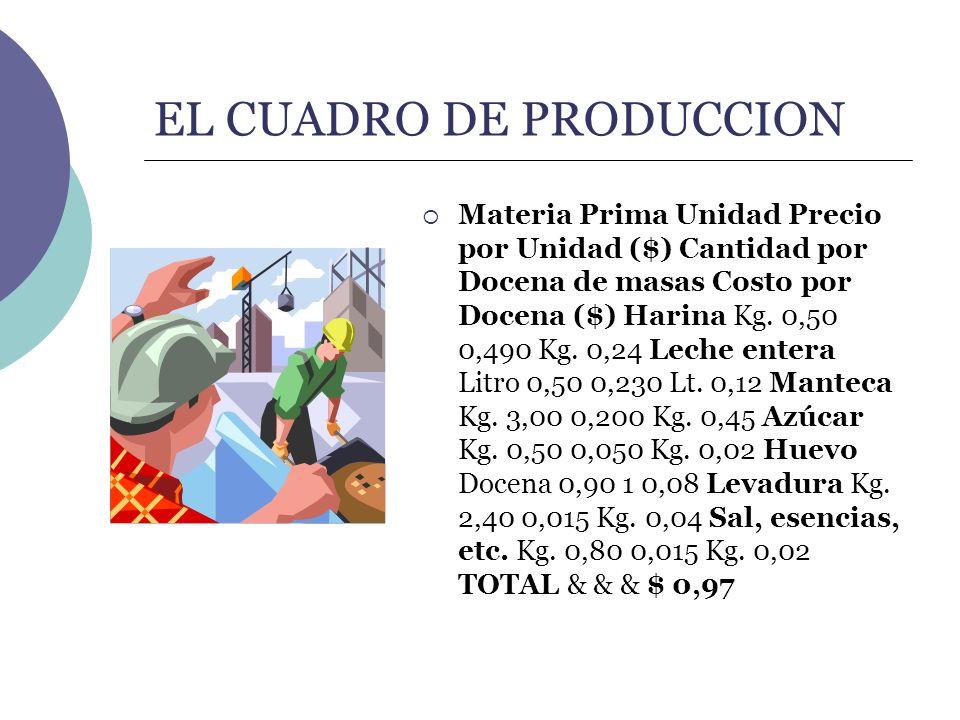 EL CUADRO DE PRODUCCION Materia Prima Unidad Precio por Unidad ($) Cantidad por Docena de masas Costo por Docena ($) Harina Kg. 0,50 0,490 Kg. 0,24 Le