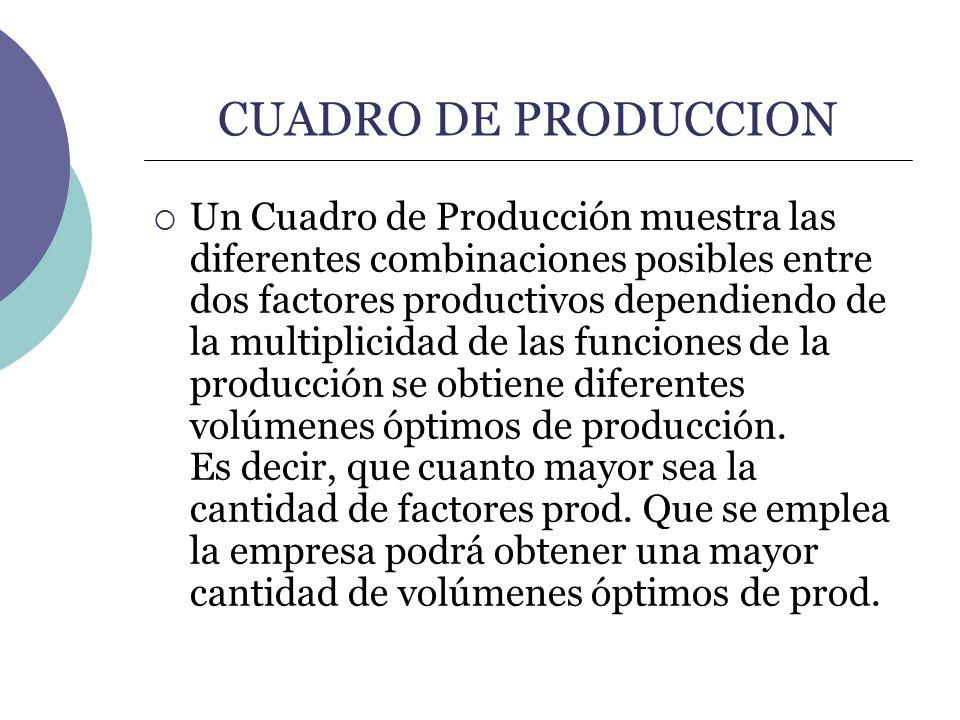 CUADRO DE PRODUCCION Un Cuadro de Producción muestra las diferentes combinaciones posibles entre dos factores productivos dependiendo de la multiplici