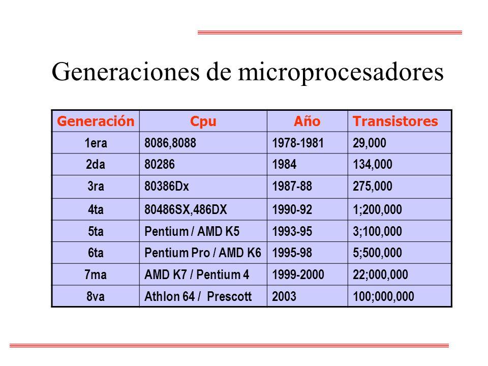 Generaciones de microprocesadores GeneraciónCpuAñoTransistores 1era8086,80881978-198129,000 2da802861984134,000 3ra80386Dx1987-88275,000 4ta80486SX,48