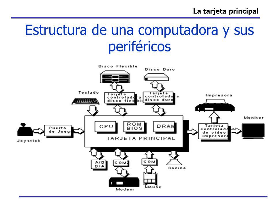 Estructura de una computadora y sus periféricos La tarjeta principal