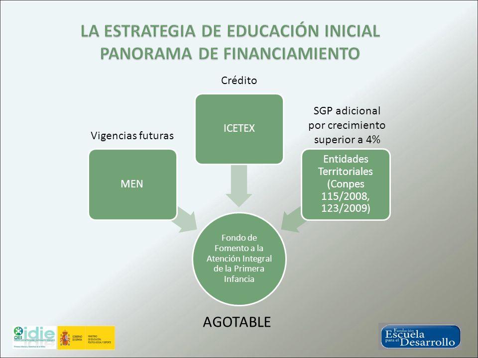 Fondo de Fomento a la Atención Integral de la Primera Infancia MENICETEX Entidades Territoriales (Conpes 115/2008, 123/2009) Vigencias futuras Crédito