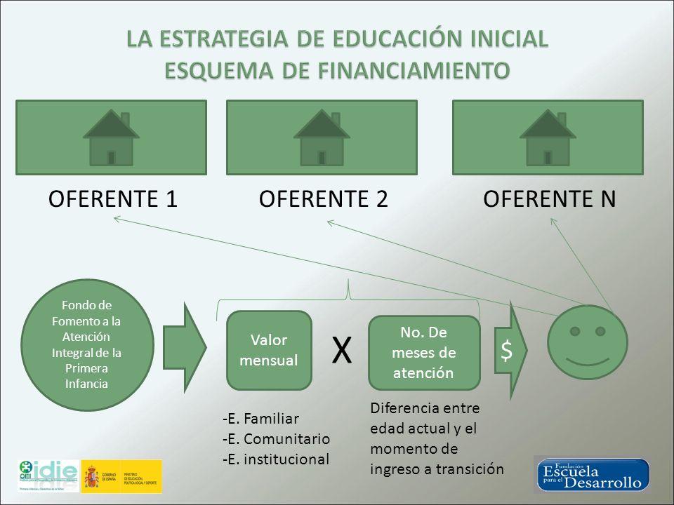 Fondo de Fomento a la Atención Integral de la Primera Infancia Valor mensual -E. Familiar -E. Comunitario -E. institucional X No. De meses de atención