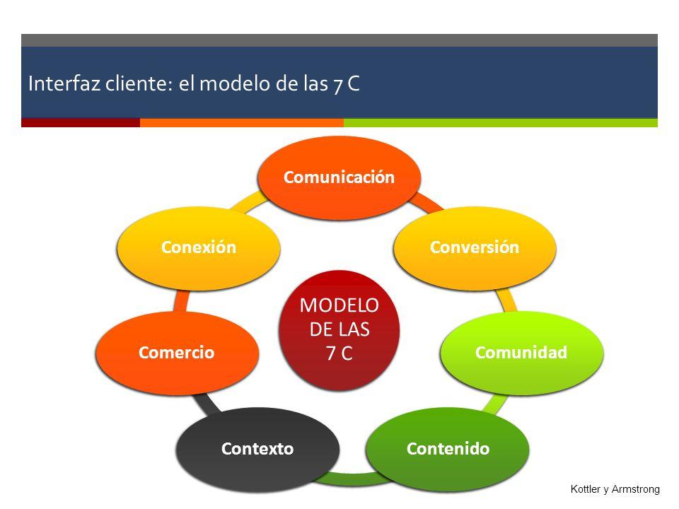 Interfaz cliente: el modelo de las 7 C MODELO DE LAS 7 C ComunicaciónConversiónComunidadContenidoContextoComercioConexión Kottler y Armstrong