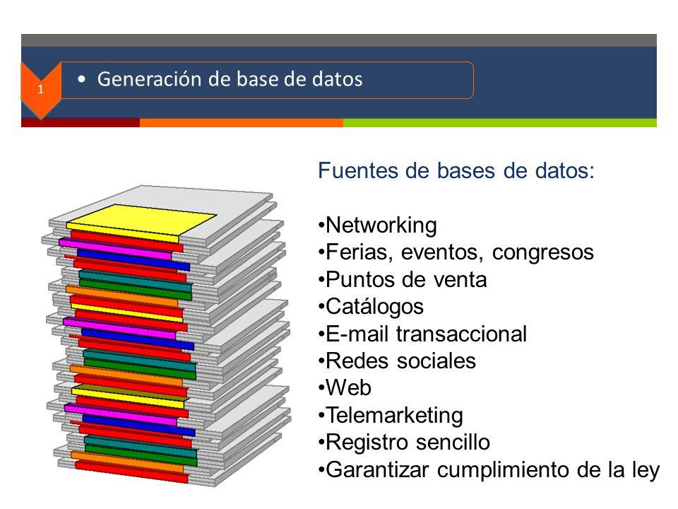 . 1 Generación de base de datos Fuentes de bases de datos: Networking Ferias, eventos, congresos Puntos de venta Catálogos E-mail transaccional Redes