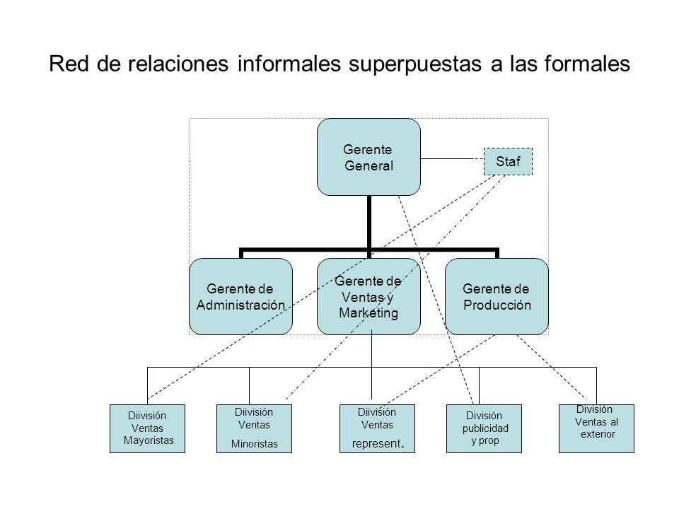 Red de relaciones informales superpuestas a las formales Gerente General Gerente de Administración Gerente de Ventas y Marketing Gerente de Producción