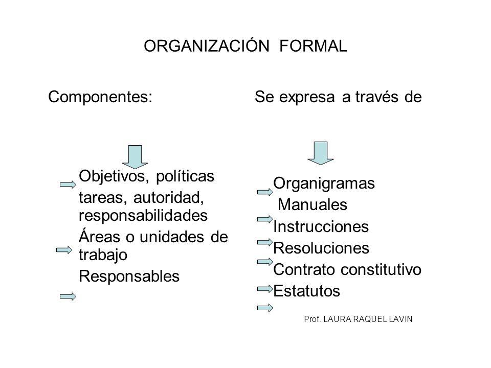ORGANIZACIÓN FORMAL Componentes: Objetivos, políticas tareas, autoridad, responsabilidades Áreas o unidades de trabajo Responsables Se expresa a travé