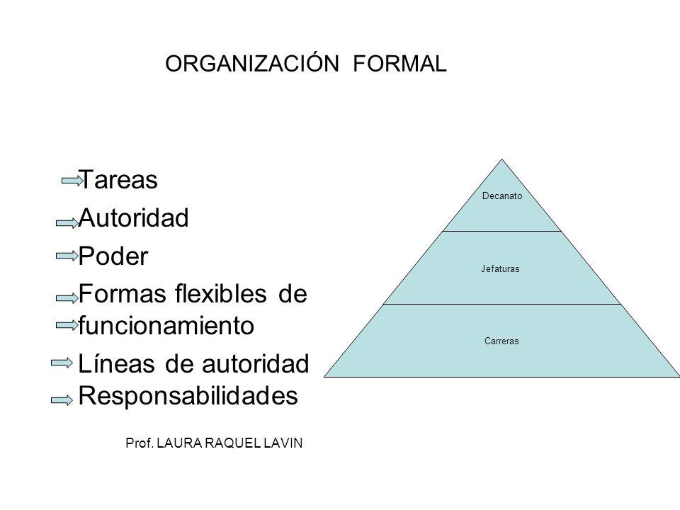 ORGANIZACIÓN FORMAL Tareas Autoridad Poder Formas flexibles de funcionamiento Líneas de autoridad Responsabilidades Prof. LAURA RAQUEL LAVIN Decanat o