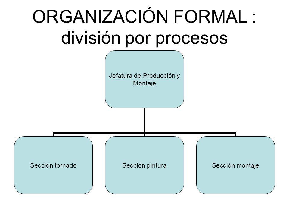 ORGANIZACIÓN FORMAL : división por procesos Jefatura de Producción y Montaje Sección tornado Sección pintura Sección montaje
