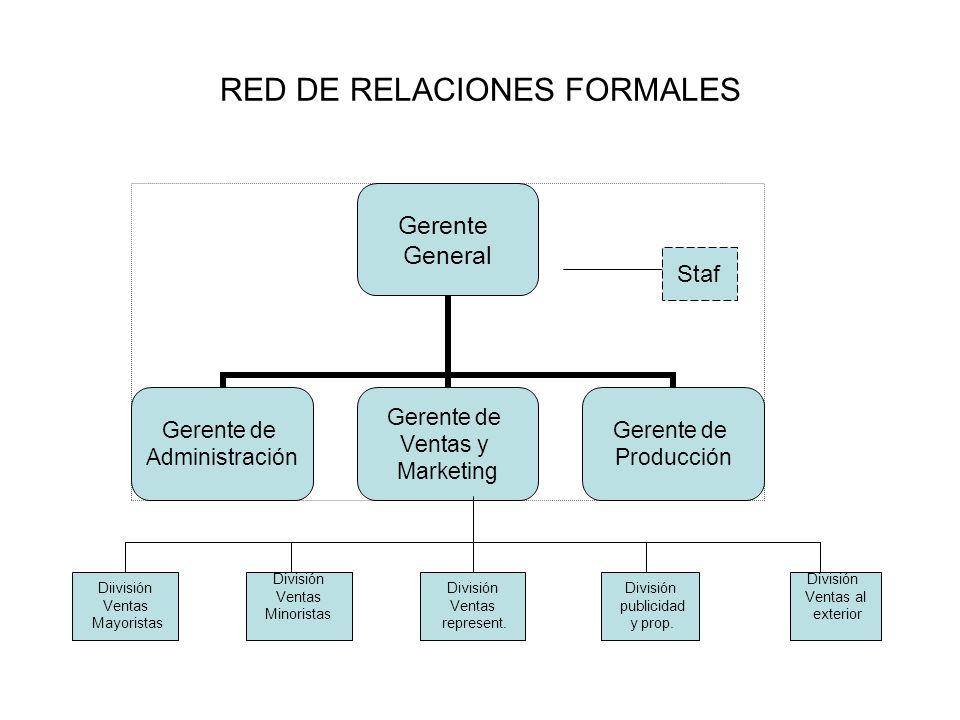 Gerente General Gerente de Administración Gerente de Ventas y Marketing Gerente de Producción Diivisión Ventas Mayoristas División Ventas Minoristas D