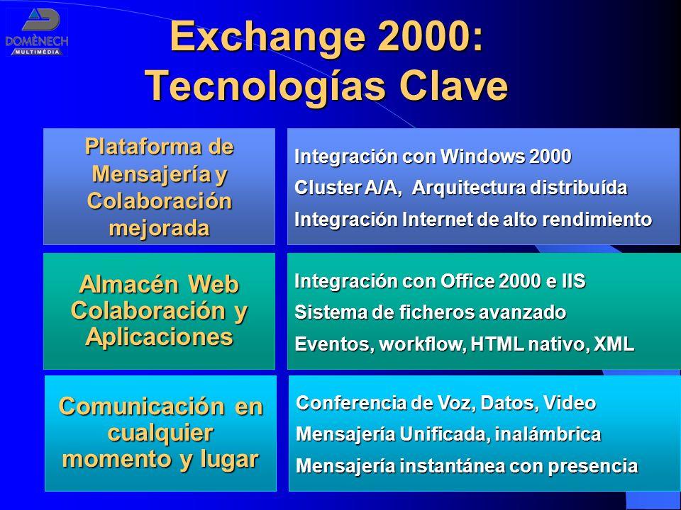 Conferencia de Voz, Datos, Video Mensajería Unificada, inalámbrica Mensajería instantánea con presencia Exchange 2000: Tecnologías Clave Almacén Web C
