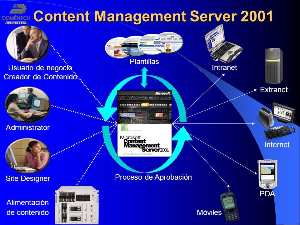Usuario de negocio Creador de Contenido Móviles PDA Internet Intranet Extranet Administrator Site Designer Alimentación de contenido Proceso de Aproba