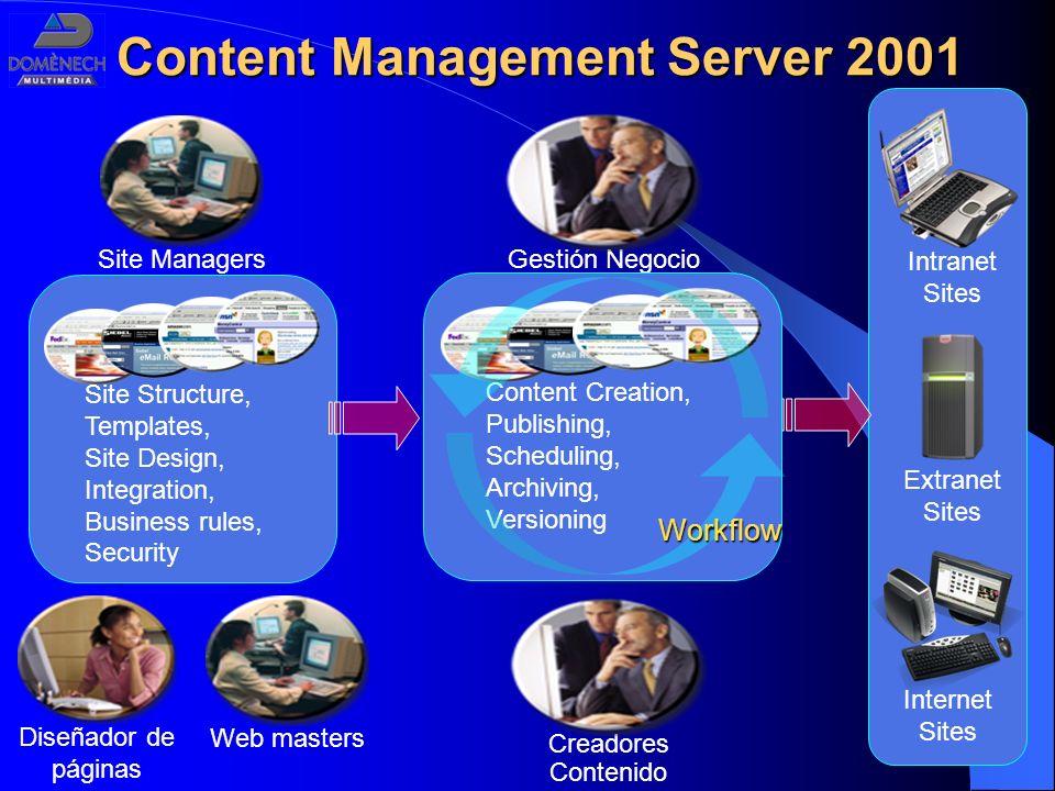 Content Management Server 2001 Site Managers Diseñador de páginas Web masters Site Structure, Templates, Site Design, Integration, Business rules, Sec