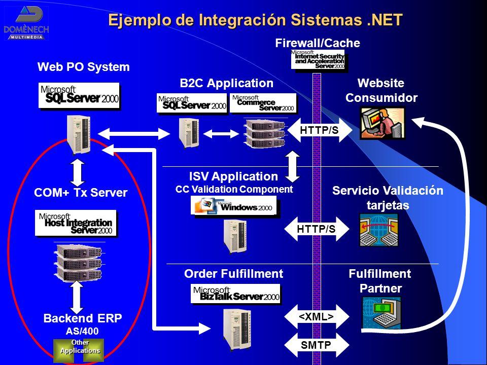 Servicio Validación tarjetas Fulfillment Partner HTTP/S Website Consumidor HTTP/S ISV Application CC Validation Component Order FulfillmentOtherApplic