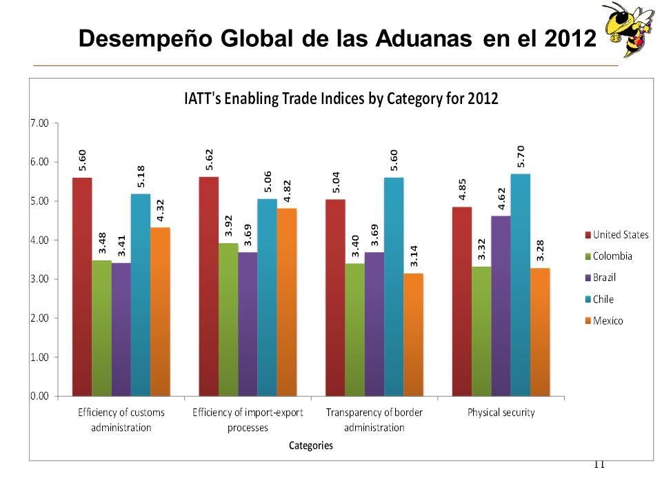 11 Desempeño Global de las Aduanas en el 2012