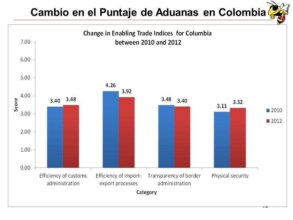 12 Cambio en el Puntaje de Aduanas en Colombia