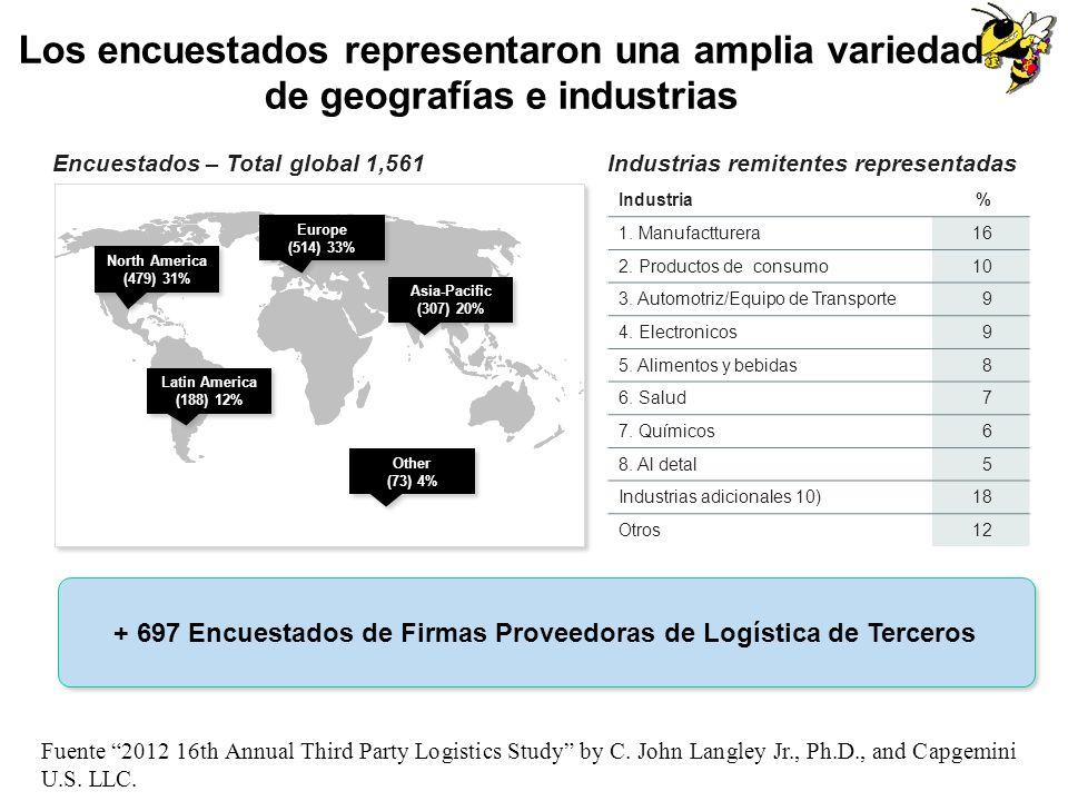 Los encuestados representaron una amplia variedad de geografías e industrias + 697 Encuestados de Firmas Proveedoras de Logística de Terceros Encuesta