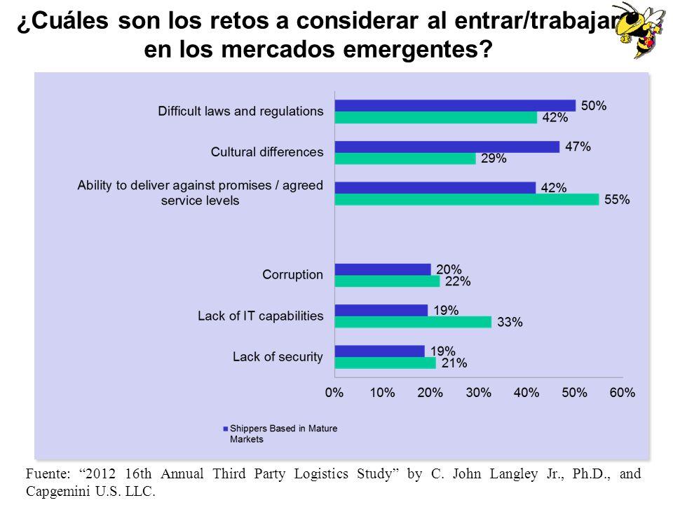¿Cuáles son los retos a considerar al entrar/trabajar en los mercados emergentes? Fuente: 2012 16th Annual Third Party Logistics Study by C. John Lang