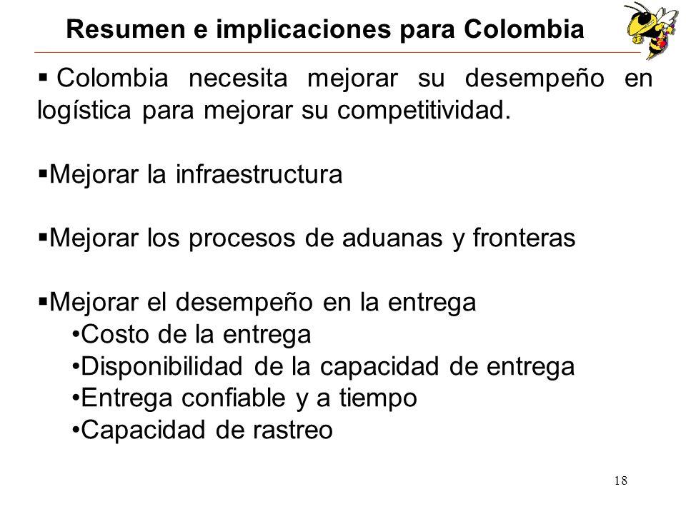 18 Resumen e implicaciones para Colombia Colombia necesita mejorar su desempeño en logística para mejorar su competitividad. Mejorar la infraestructur