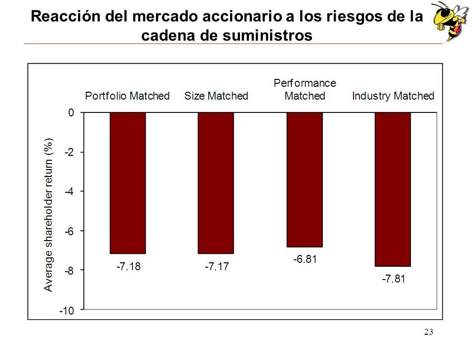 23 Reacción del mercado accionario a los riesgos de la cadena de suministros