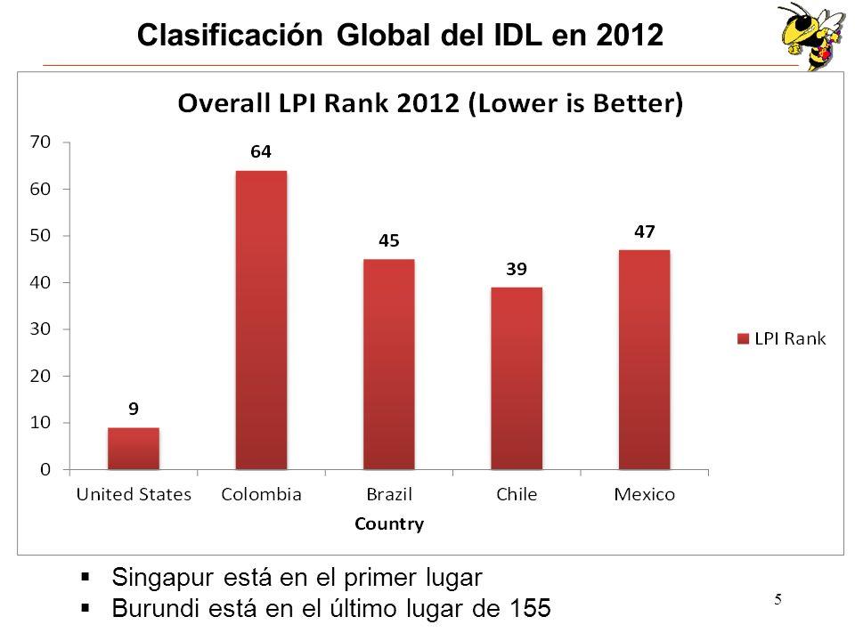 5 Clasificación Global del IDL en 2012 Singapur está en el primer lugar Burundi está en el último lugar de 155