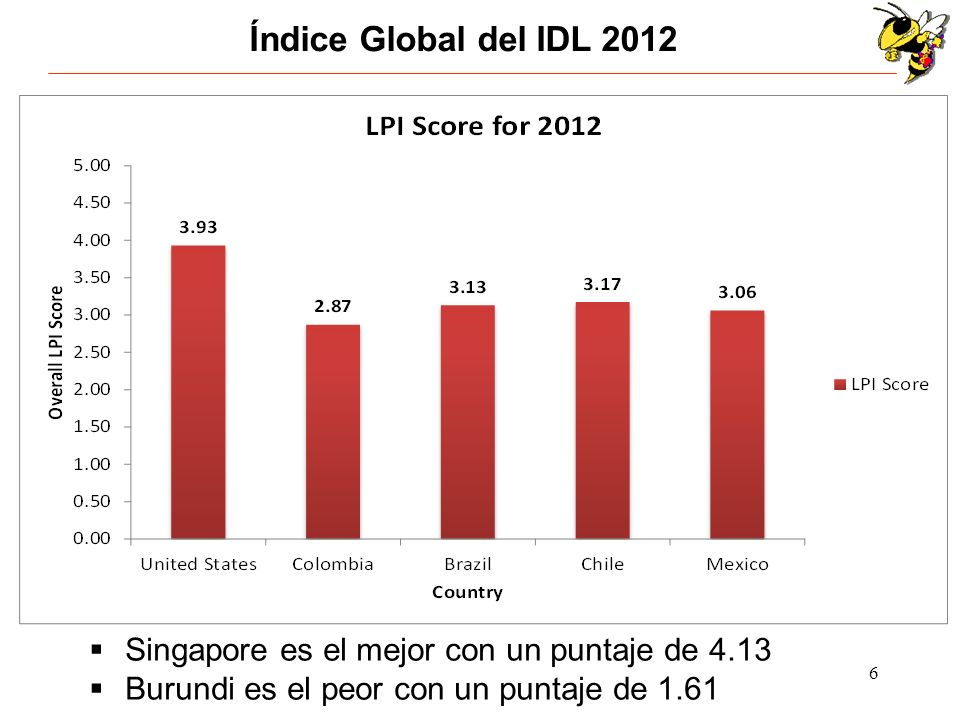 7 Desempeño de los Seis Factores del IDL