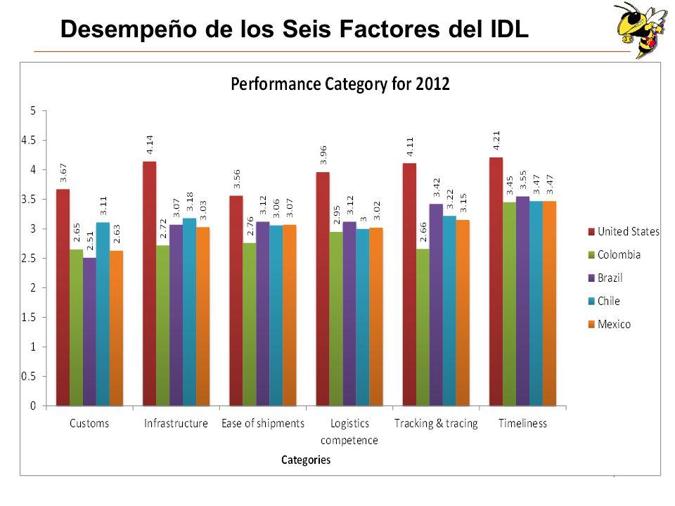 18 Resumen e implicaciones para Colombia Colombia necesita mejorar su desempeño en logística para mejorar su competitividad.