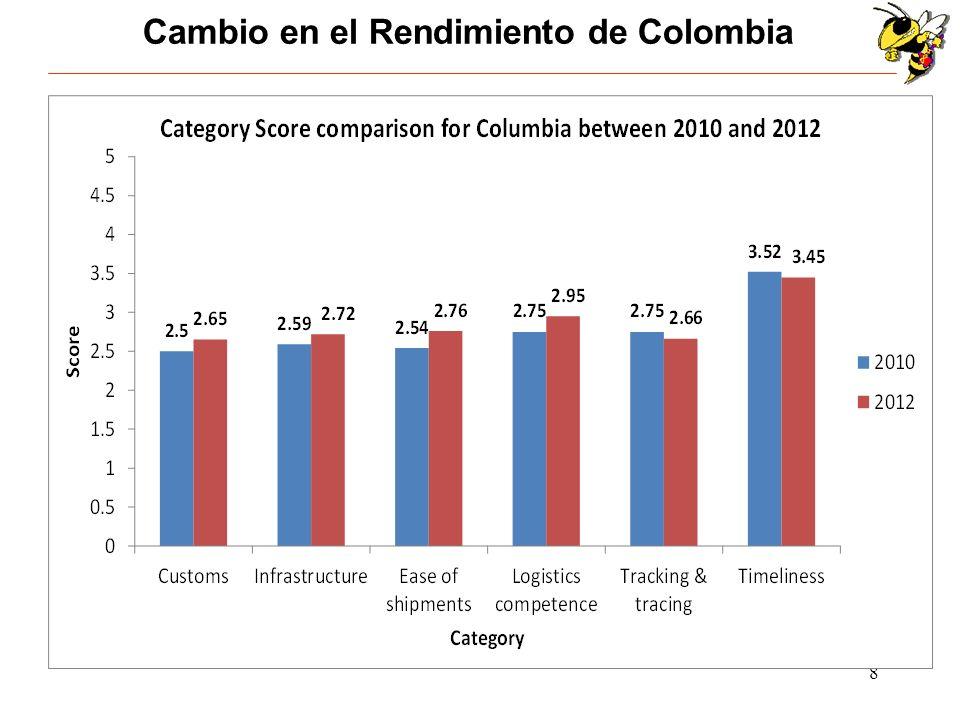 9 Puntaje en Infraestructura por categoría para el 2012