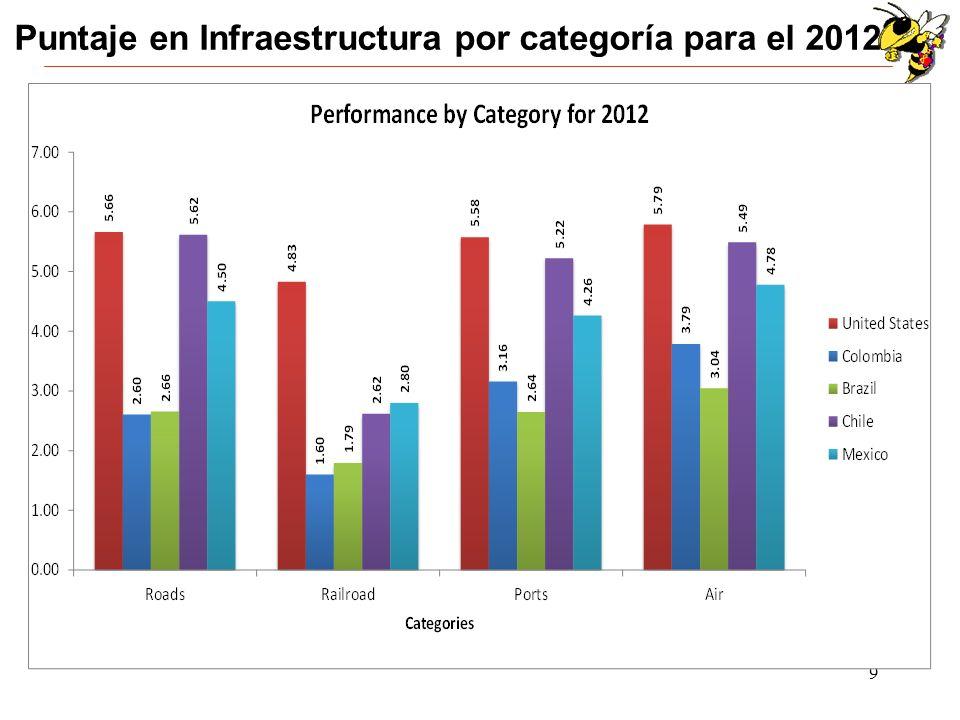 10 Puntaje Global en Infraestructura del 2012