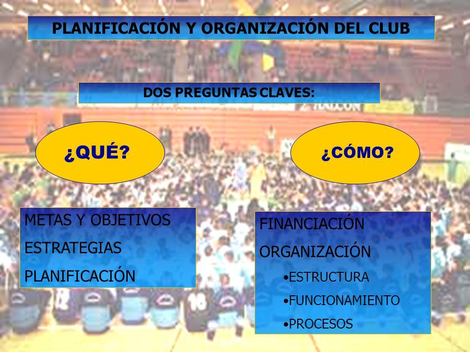 31/12/2013 PLANIFICACIÓN Y ORGANIZACIÓN DEL CLUB DOS PREGUNTAS CLAVES: ¿QUÉ? ¿CÓMO? METAS Y OBJETIVOS ESTRATEGIAS PLANIFICACIÓN FINANCIACIÓN ORGANIZAC