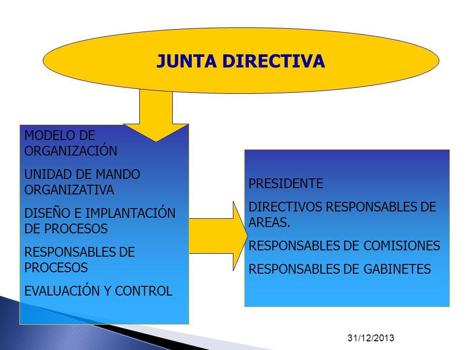 31/12/2013 PRESIDENTE DIRECTIVOS RESPONSABLES DE AREAS. RESPONSABLES DE COMISIONES RESPONSABLES DE GABINETES MODELO DE ORGANIZACIÓN UNIDAD DE MANDO OR