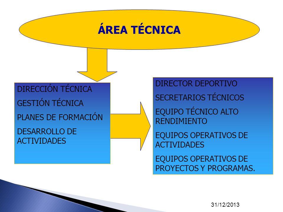 31/12/2013 DIRECTOR DEPORTIVO SECRETARIOS TÉCNICOS EQUIPO TÉCNICO ALTO RENDIMIENTO EQUIPOS OPERATIVOS DE ACTIVIDADES EQUIPOS OPERATIVOS DE PROYECTOS Y
