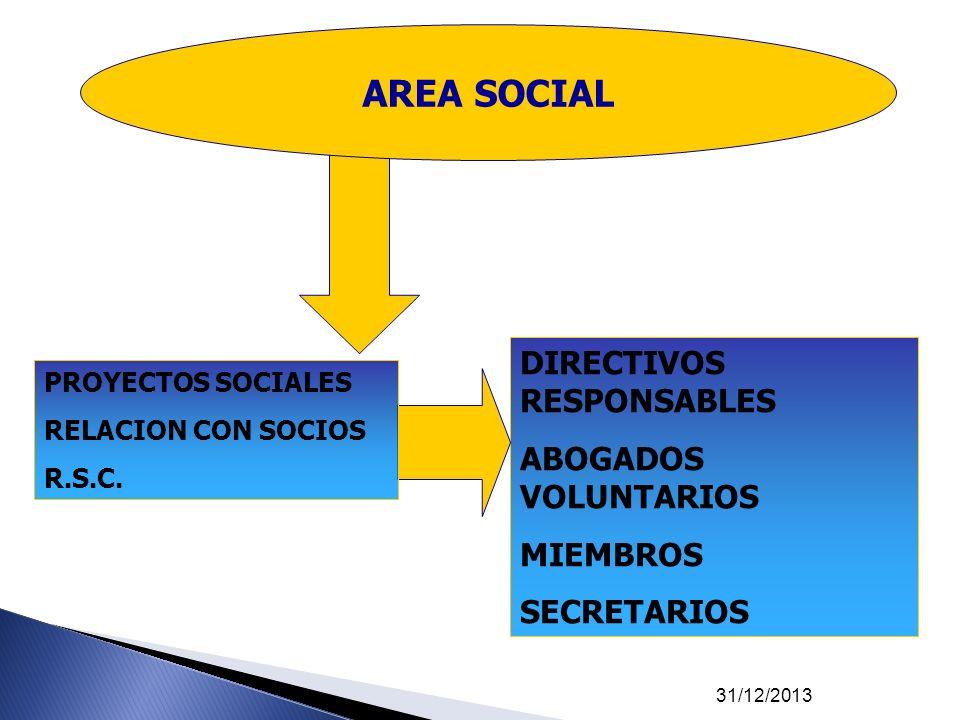 31/12/2013 DIRECTIVOS RESPONSABLES ABOGADOS VOLUNTARIOS MIEMBROS SECRETARIOS PROYECTOS SOCIALES RELACION CON SOCIOS R.S.C. AREA SOCIAL