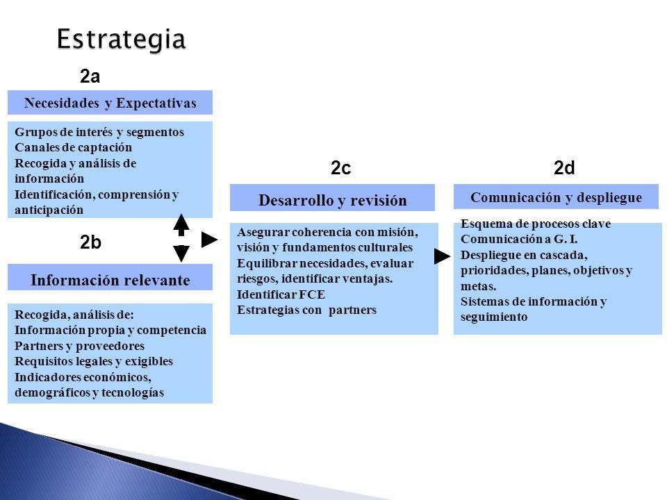 Estrategia Recogida, análisis de: Información propia y competencia Partners y proveedores Requisitos legales y exigibles Indicadores económicos, demog
