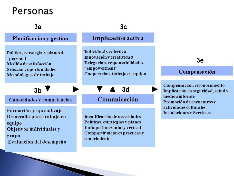 Personas 3d Planificación y gestión Formación y aprendizaje Desarrollo para trabajo en equipo Objetivos individuales y grupo Evaluación del desempeño