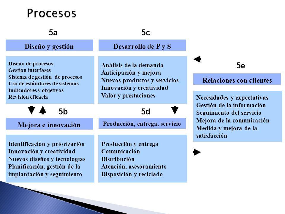 Procesos Necesidades y expectativas Gestión de la información Seguimiento del servicio Mejora de la comunicación Medida y mejora de la satisfacción 5e