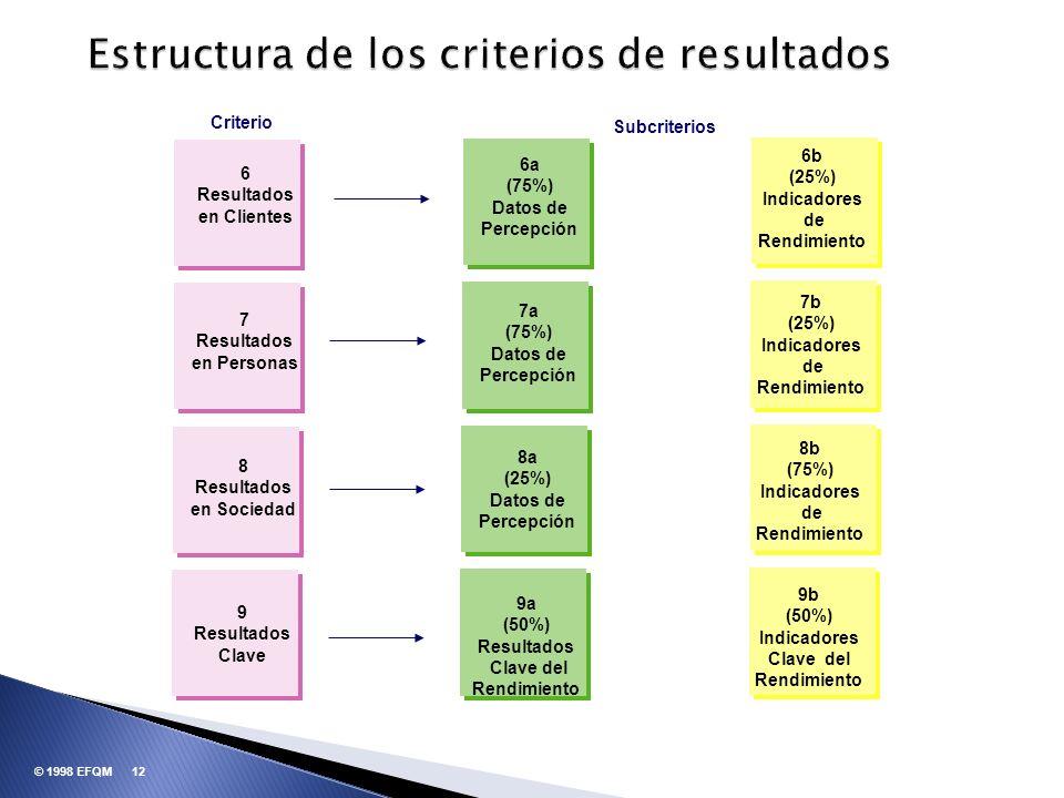 Estructura de los criterios de resultados 12© 1998 EFQM Criterio Subcriterios 6 Resultados en Clientes 7 Resultados en Personas 8 Resultados en Socied