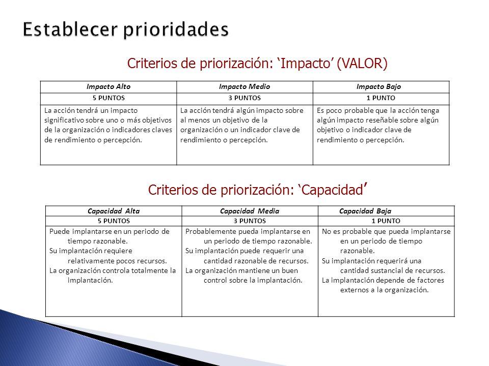 Establecer prioridades Criterios de priorización: Impacto (VALOR) Criterios de priorización: Capacidad Impacto AltoImpacto MedioImpacto Bajo 5 PUNTOS3