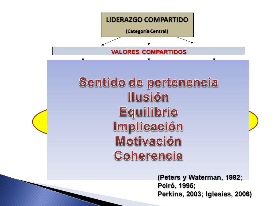 APUESTA-VOLUNTADPOLÍTICA DINAMIZACIÓN GESTIÓN- PROMOCIÓN LIDERAZGO COMPARTIDO (Categoría Central) LIDERAZGO TÉCNICO LIDERAZGO POLÍTICO CIUDADANOS-CLUB