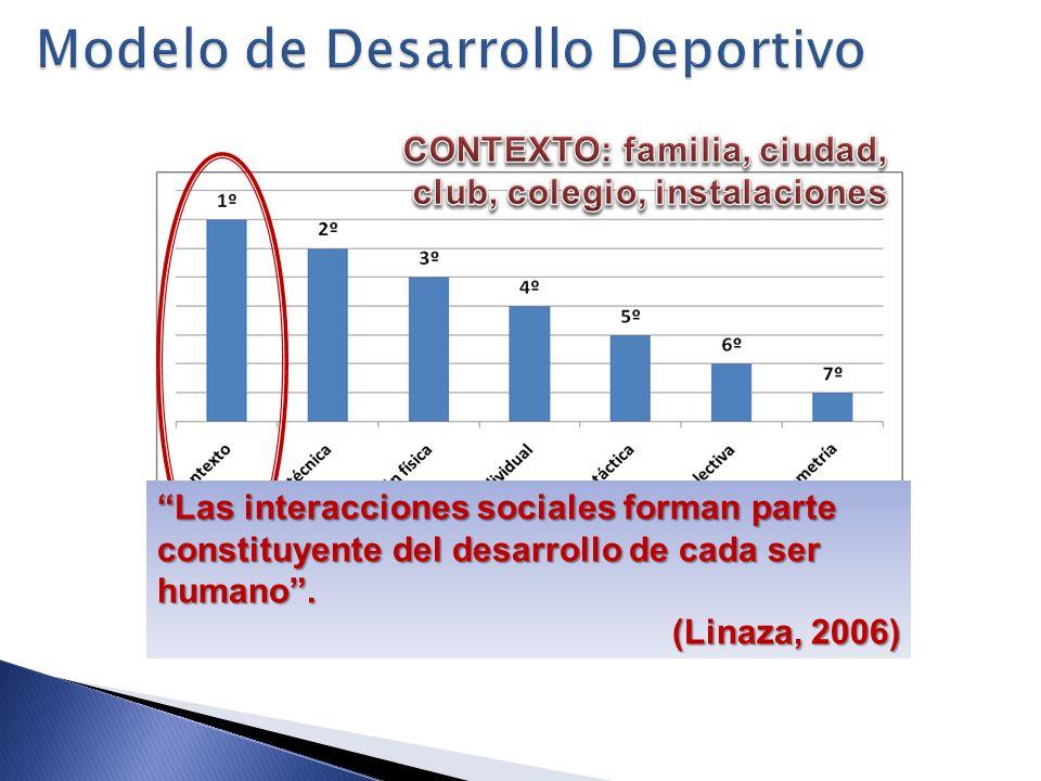 Orden de factores determinantes en su formación deportiva Las interacciones sociales forman parte constituyente del desarrollo de cada ser humano. (Li