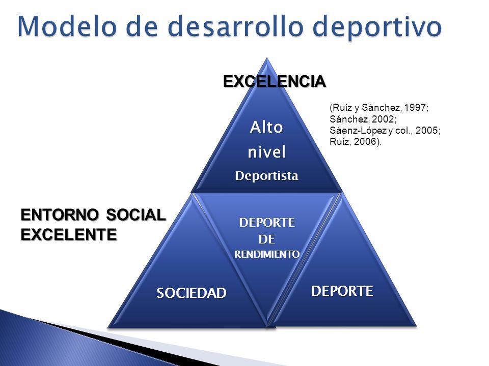 AltonivelDeportistaSOCIEDAD DEPORTE DE RENDIMIENTO DEPORTE EXCELENCIA ENTORNO SOCIAL EXCELENTE (Ruiz y Sánchez, 1997; Sánchez, 2002; Sáenz-López y col
